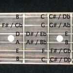 All the notes of the fretboard