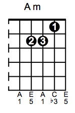 A minor Guitar Chord Sequences   Free Online Guitar Lesson 5