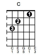 C major Guitar Chord Sequences   Free Online Guitar Lesson 5