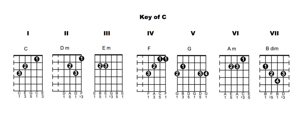 Chords Key Of C 1024x436 Chord Vocabulary   Lesson 6