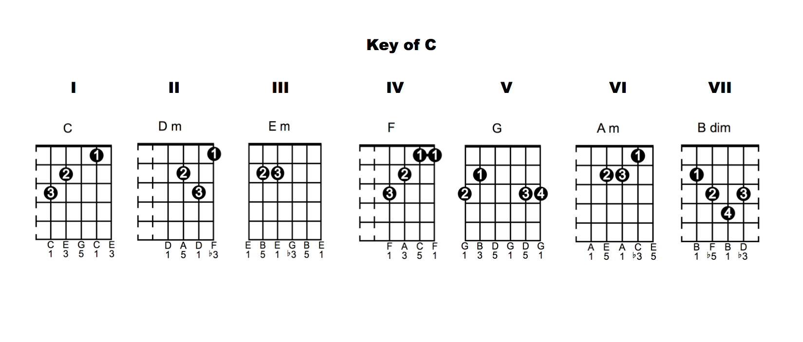 Expanding your chord vocabulary my guitar teacher my guitar chords key of c 1024x436 chord vocabulary lesson 6 hexwebz Choice Image