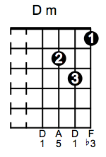 D minor Guitar Chord Sequences   Free Online Guitar Lesson 5