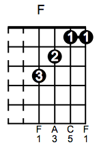 F major2 Guitar Chord Sequences   Free Online Guitar Lesson 5