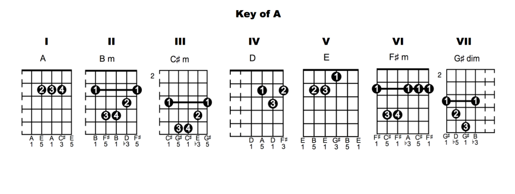 Key of A Chords 1024x386 Chord Vocabulary   Lesson 6