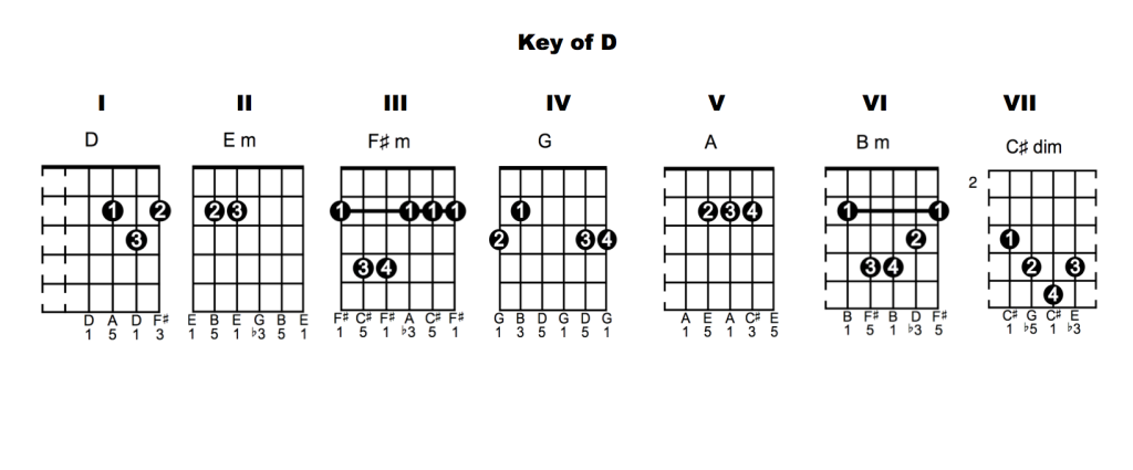 Key of D Chords 1024x425 Chord Vocabulary   Lesson 6