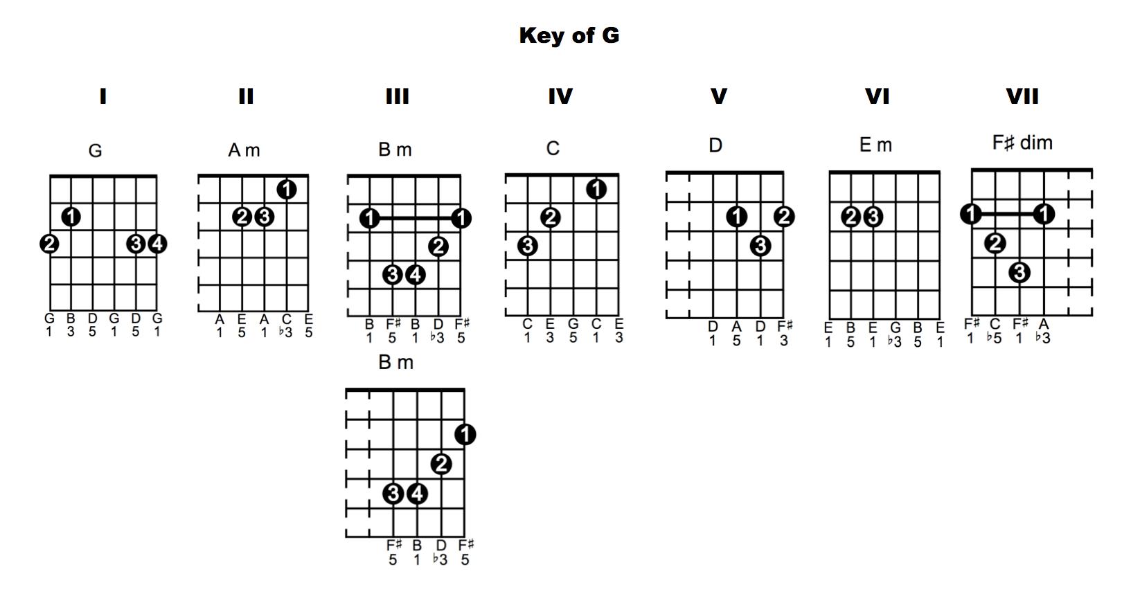 Guitar chords in key of g